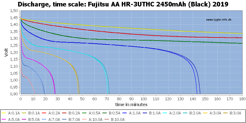 Fujitsu%20AA%20HR-3UTHC%202450mAh%20(Black)%202019-CapacityTime