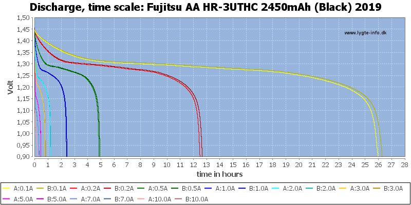 Fujitsu%20AA%20HR-3UTHC%202450mAh%20(Black)%202019-CapacityTimeHours