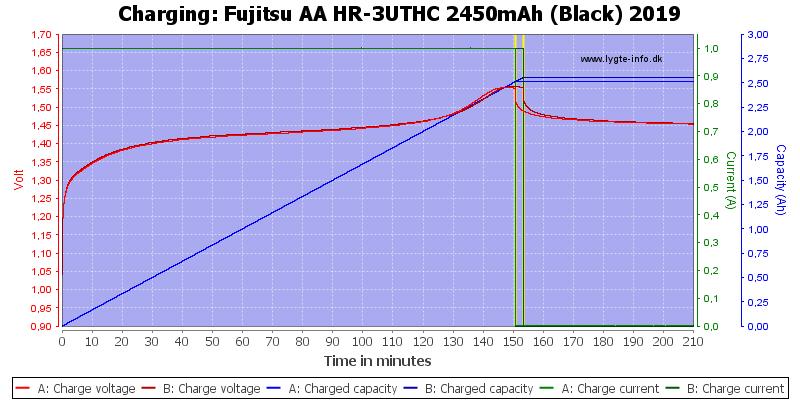 Fujitsu%20AA%20HR-3UTHC%202450mAh%20(Black)%202019-Charge
