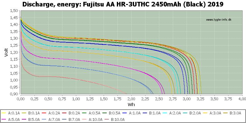 Fujitsu%20AA%20HR-3UTHC%202450mAh%20(Black)%202019-Energy