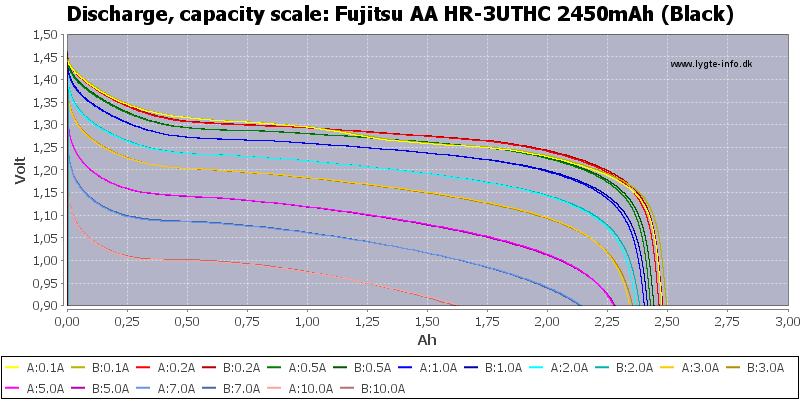 Fujitsu%20AA%20HR-3UTHC%202450mAh%20(Black)-Capacity