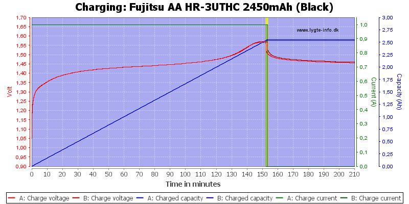 Fujitsu%20AA%20HR-3UTHC%202450mAh%20(Black)-Charge