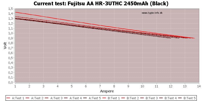 Fujitsu%20AA%20HR-3UTHC%202450mAh%20(Black)-CurrentTest