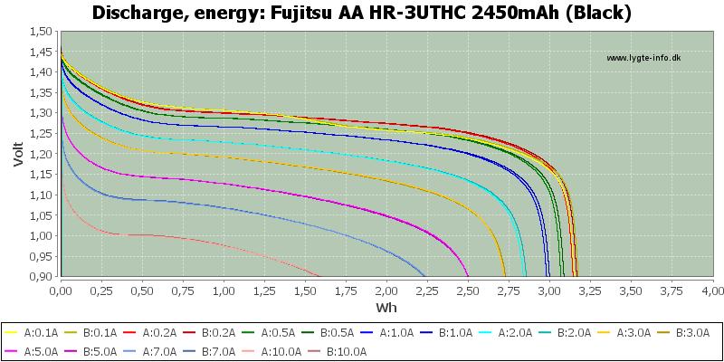 Fujitsu%20AA%20HR-3UTHC%202450mAh%20(Black)-Energy