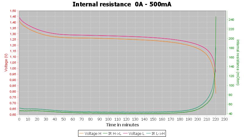 Fujitsu%20AAA%20HR-4UAEU%20930mAh%20%28Silver-red%29-Pulse-0.5A-10-10-0.7V-IR