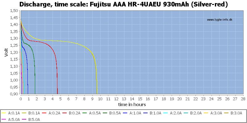 Fujitsu%20AAA%20HR-4UAEU%20930mAh%20(Silver-red)-CapacityTimeHours