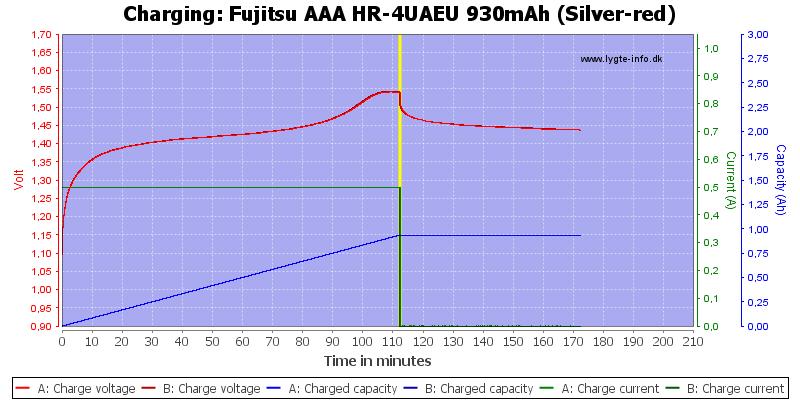 Fujitsu%20AAA%20HR-4UAEU%20930mAh%20(Silver-red)-Charge