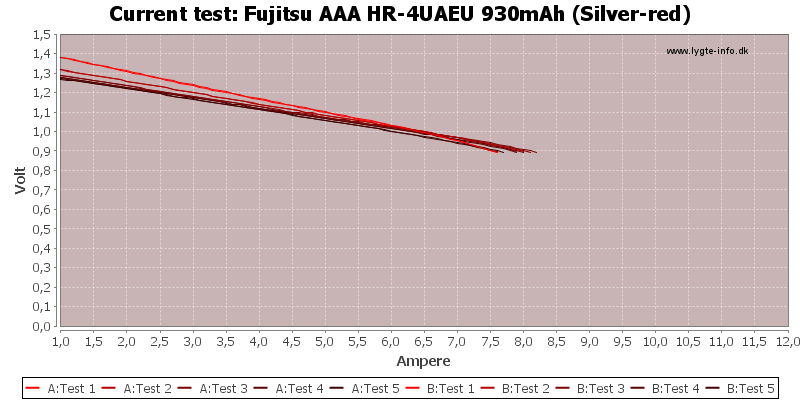 Fujitsu%20AAA%20HR-4UAEU%20930mAh%20(Silver-red)-CurrentTest