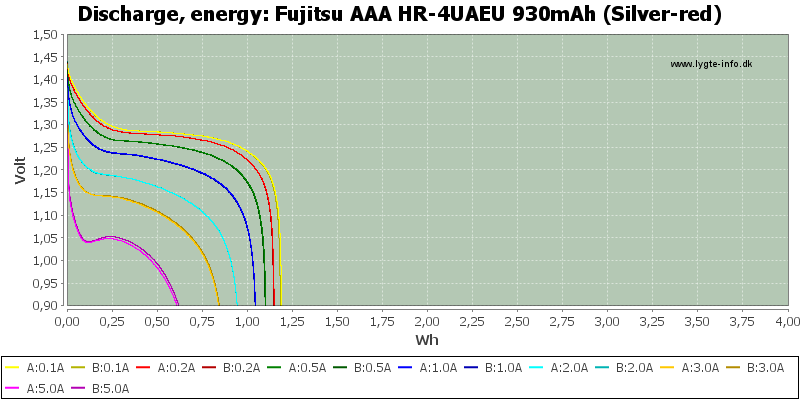 Fujitsu%20AAA%20HR-4UAEU%20930mAh%20(Silver-red)-Energy