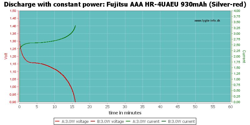 Fujitsu%20AAA%20HR-4UAEU%20930mAh%20(Silver-red)-PowerLoadTime
