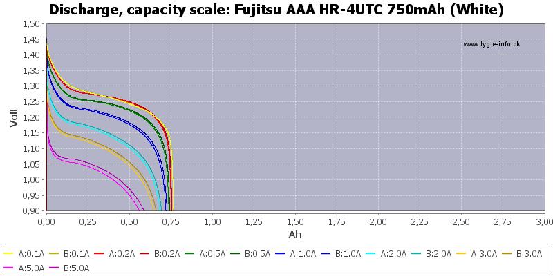 Fujitsu%20AAA%20HR-4UTC%20750mAh%20(White)-Capacity