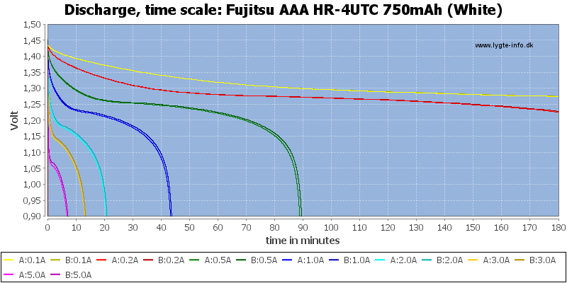 Fujitsu%20AAA%20HR-4UTC%20750mAh%20(White)-CapacityTime
