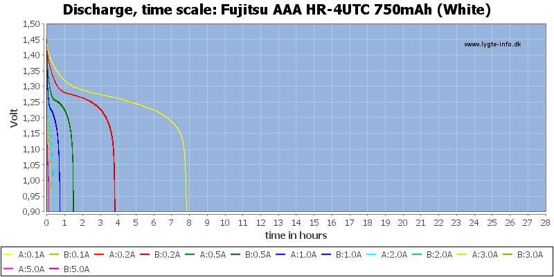Fujitsu%20AAA%20HR-4UTC%20750mAh%20(White)-CapacityTimeHours