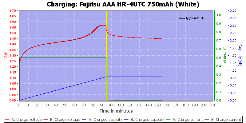 Fujitsu%20AAA%20HR-4UTC%20750mAh%20(White)-Charge