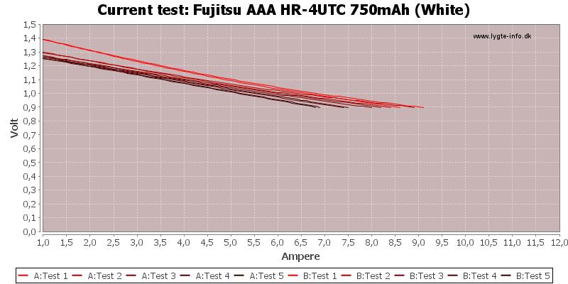 Fujitsu%20AAA%20HR-4UTC%20750mAh%20(White)-CurrentTest