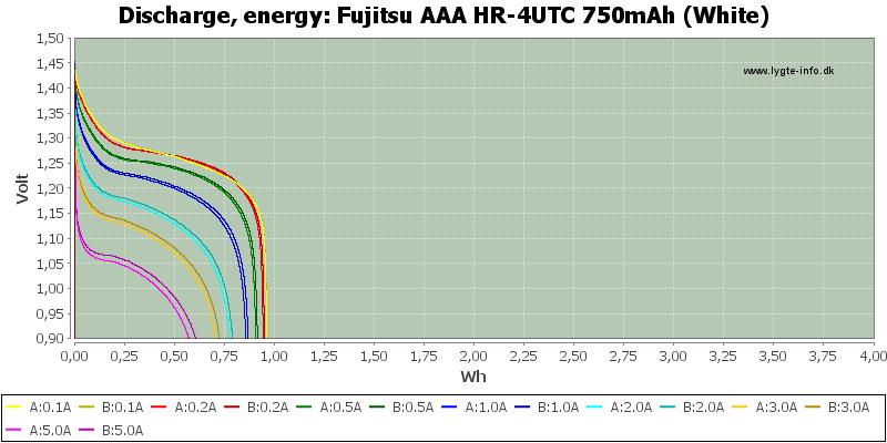 Fujitsu%20AAA%20HR-4UTC%20750mAh%20(White)-Energy