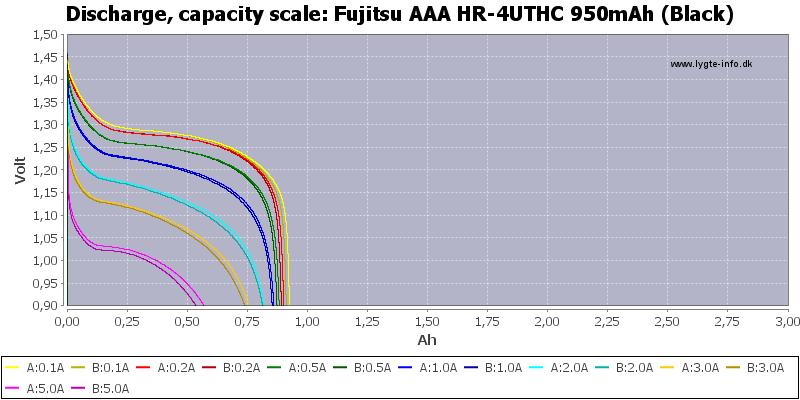 Fujitsu%20AAA%20HR-4UTHC%20950mAh%20(Black)-Capacity