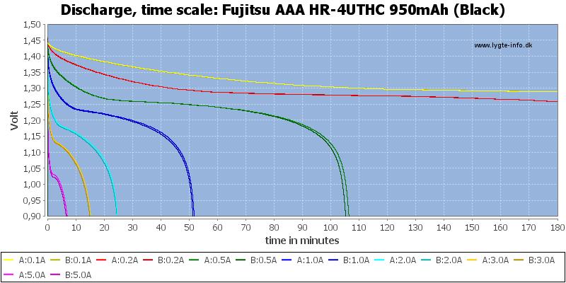 Fujitsu%20AAA%20HR-4UTHC%20950mAh%20(Black)-CapacityTime