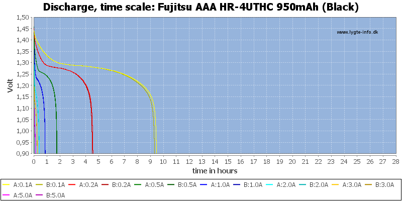 Fujitsu%20AAA%20HR-4UTHC%20950mAh%20(Black)-CapacityTimeHours