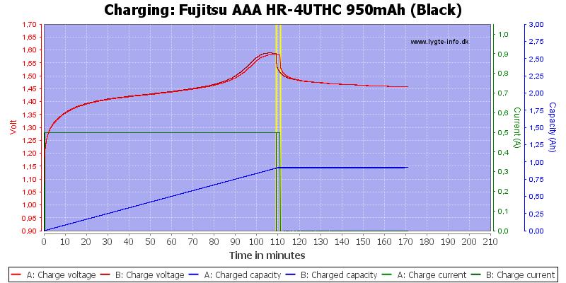 Fujitsu%20AAA%20HR-4UTHC%20950mAh%20(Black)-Charge