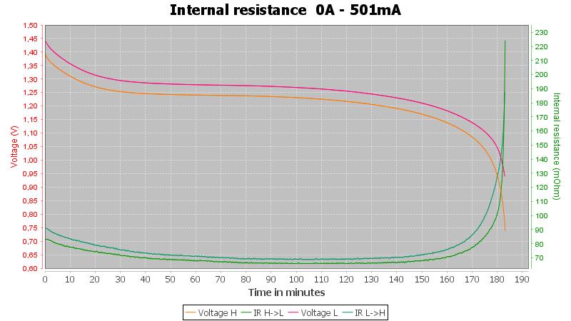 Fujitsu%20AAA%20HR-4UTI%20750mAh%20%28Blue%29-Pulse-0.5A-10-10-0.7V-IR