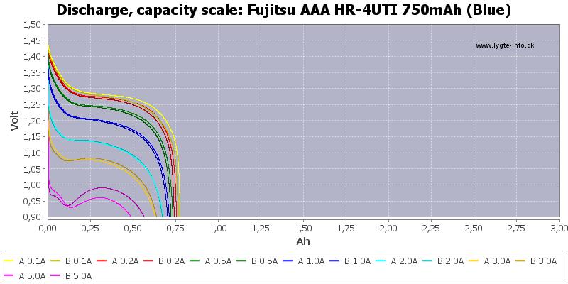 Fujitsu%20AAA%20HR-4UTI%20750mAh%20(Blue)-Capacity
