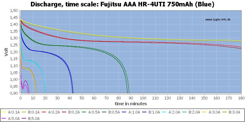 Fujitsu%20AAA%20HR-4UTI%20750mAh%20(Blue)-CapacityTime