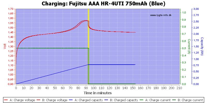 Fujitsu%20AAA%20HR-4UTI%20750mAh%20(Blue)-Charge