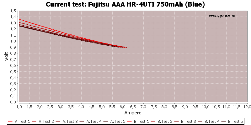 Fujitsu%20AAA%20HR-4UTI%20750mAh%20(Blue)-CurrentTest