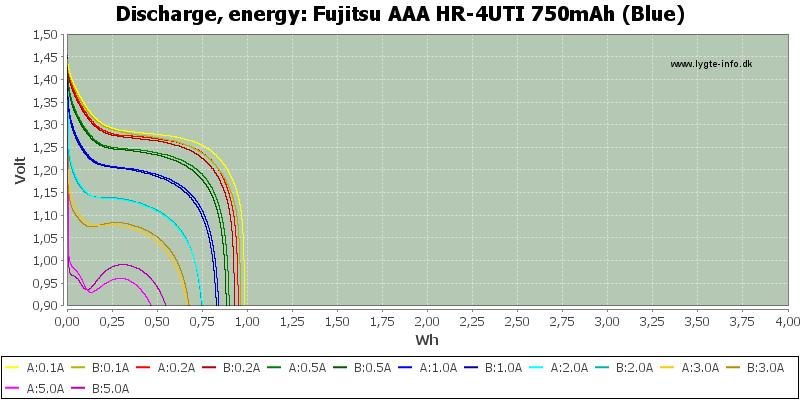Fujitsu%20AAA%20HR-4UTI%20750mAh%20(Blue)-Energy