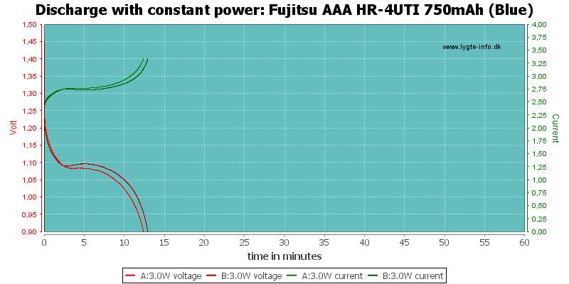 Fujitsu%20AAA%20HR-4UTI%20750mAh%20(Blue)-PowerLoadTime