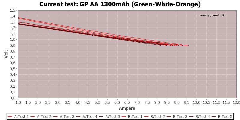 GP%20AA%201300mAh%20(Green-White-Orange)-CurrentTest