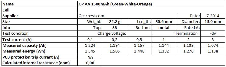 GP%20AA%201300mAh%20(Green-White-Orange)-info