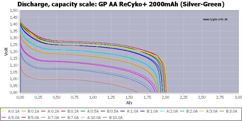GP%20AA%20ReCyko+%202000mAh%20(Silver-Green)-Capacity
