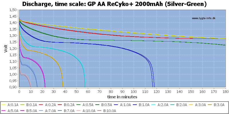GP%20AA%20ReCyko+%202000mAh%20(Silver-Green)-CapacityTime