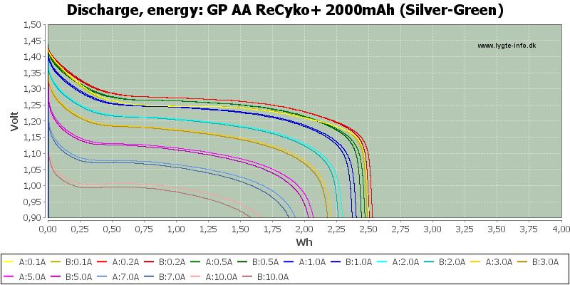 GP%20AA%20ReCyko+%202000mAh%20(Silver-Green)-Energy