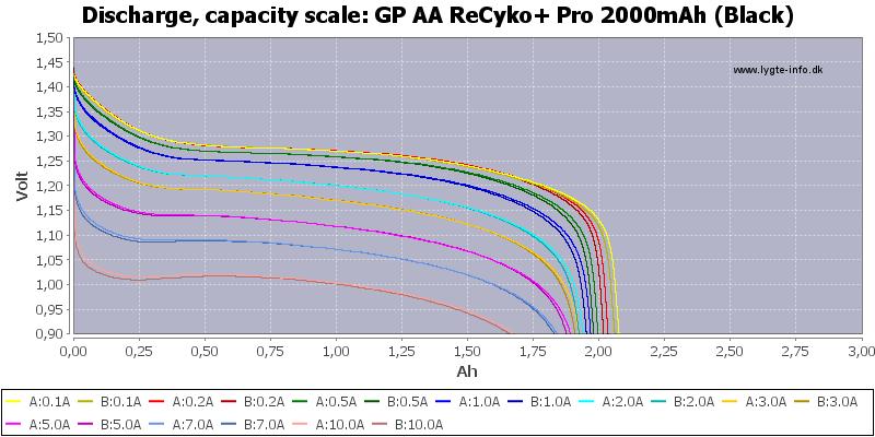 GP%20AA%20ReCyko+%20Pro%202000mAh%20(Black)-Capacity