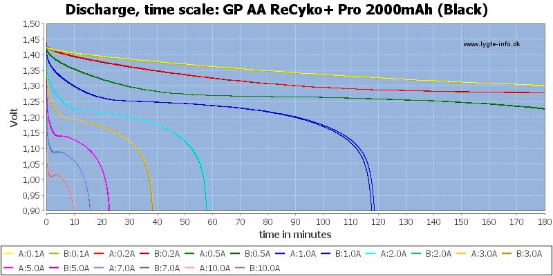 GP%20AA%20ReCyko+%20Pro%202000mAh%20(Black)-CapacityTime