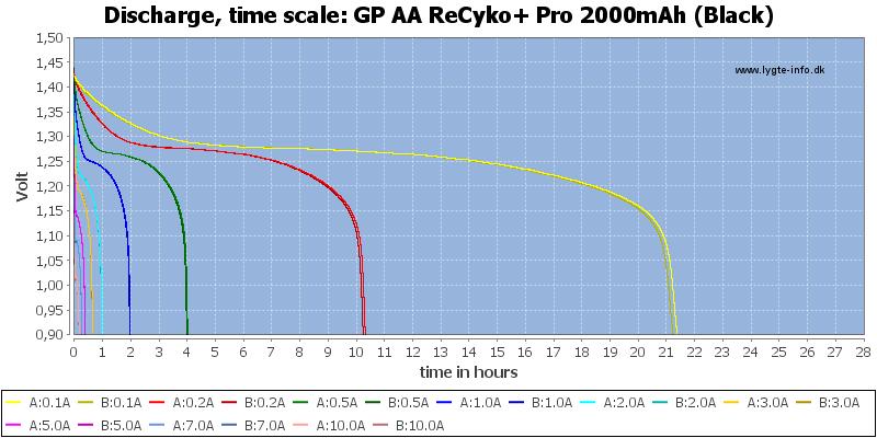 GP%20AA%20ReCyko+%20Pro%202000mAh%20(Black)-CapacityTimeHours