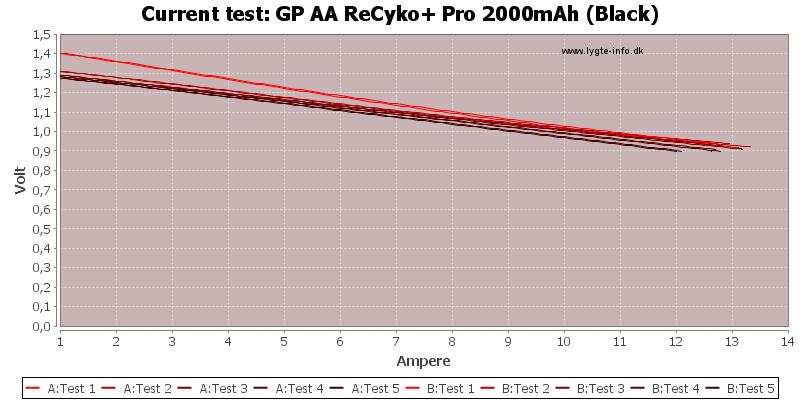 GP%20AA%20ReCyko+%20Pro%202000mAh%20(Black)-CurrentTest