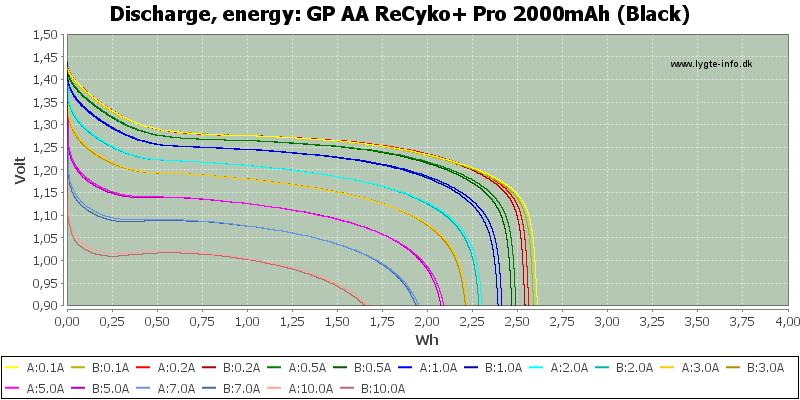 GP%20AA%20ReCyko+%20Pro%202000mAh%20(Black)-Energy