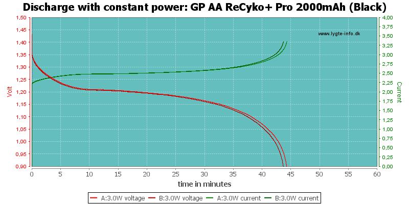 GP%20AA%20ReCyko+%20Pro%202000mAh%20(Black)-PowerLoadTime