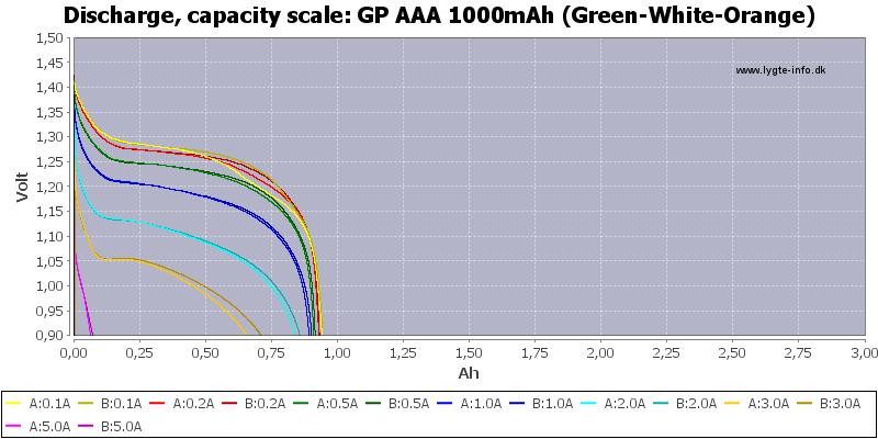 GP%20AAA%201000mAh%20(Green-White-Orange)-Capacity