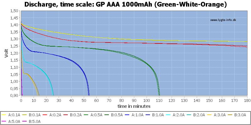 GP%20AAA%201000mAh%20(Green-White-Orange)-CapacityTime