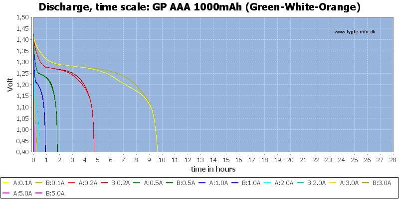 GP%20AAA%201000mAh%20(Green-White-Orange)-CapacityTimeHours