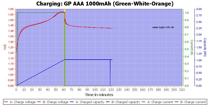 GP%20AAA%201000mAh%20(Green-White-Orange)-Charge