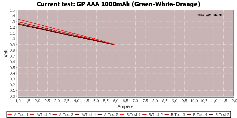 GP%20AAA%201000mAh%20(Green-White-Orange)-CurrentTest
