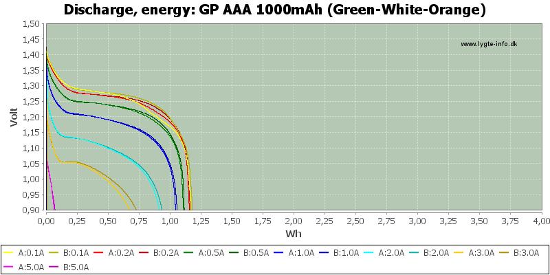 GP%20AAA%201000mAh%20(Green-White-Orange)-Energy