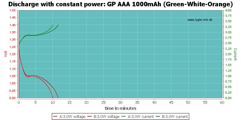 GP%20AAA%201000mAh%20(Green-White-Orange)-PowerLoadTime
