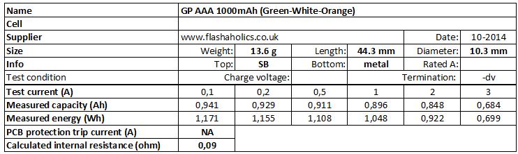 GP%20AAA%201000mAh%20(Green-White-Orange)-info